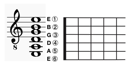 guitar_string_pitches_and_numbers
